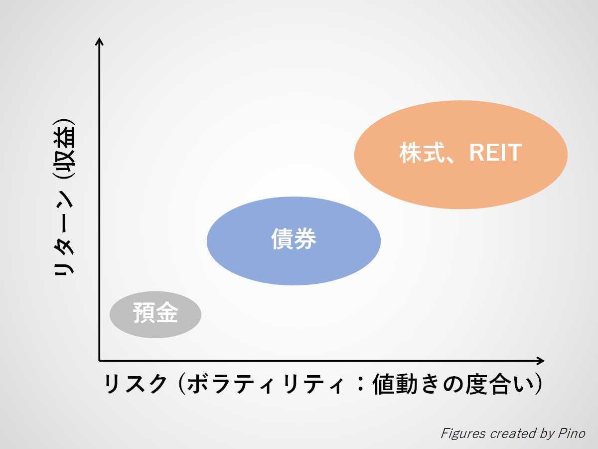 リスクとリターンの関係(預金、債券、株式、リート)