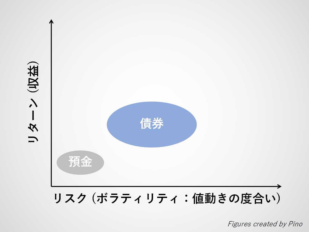 リスクとリターンの関係(預金、債券)