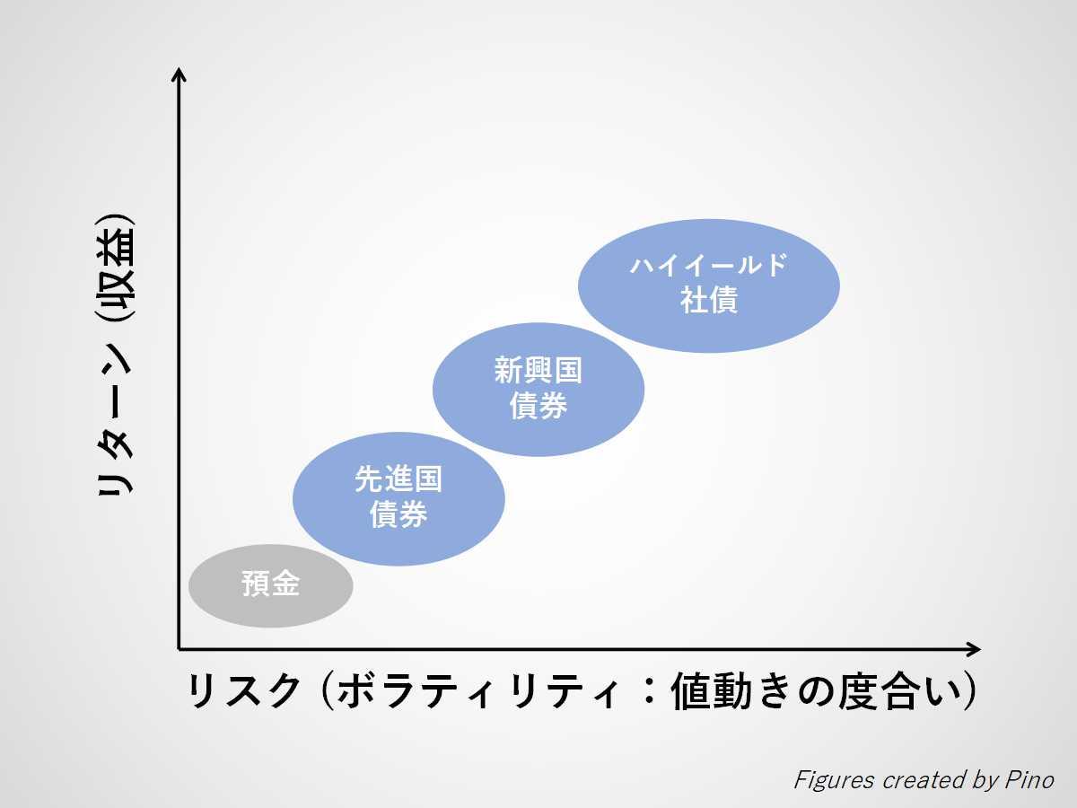 リスクとリターンの関係(預金、先進国債、新興国債、ハイイールド社債)