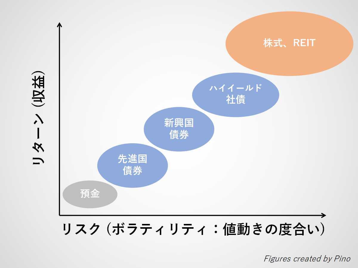 リスクとリターンの関係(預金、先進国債、新興国債、ハイイールド社債、株式・リート)