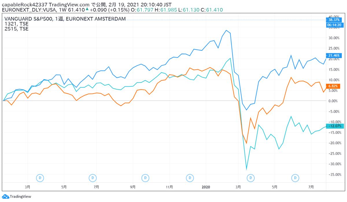 コロナショックではシステマティックリスクの影響で国内外の株式、リートが暴落