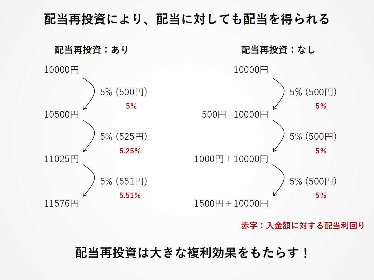 配当再投資により、配当に対しても配当を得られる(複利効果)