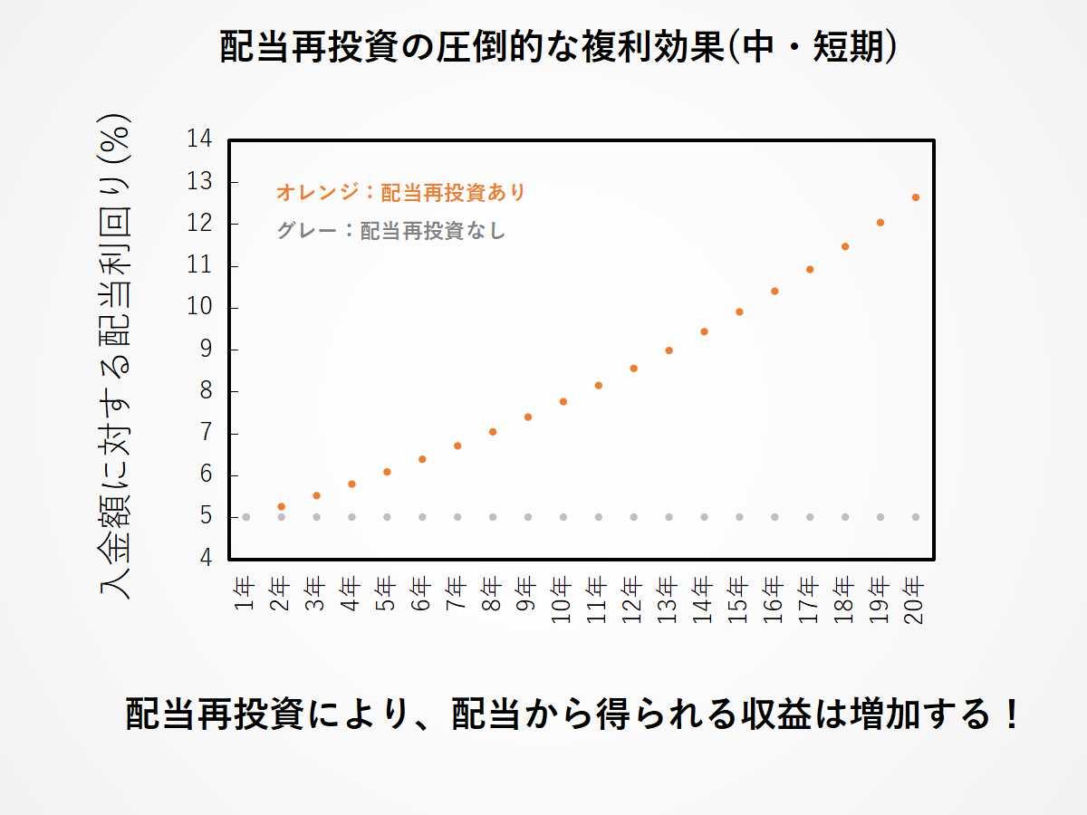 配当再投資の圧倒的な複利効果(中・短期)