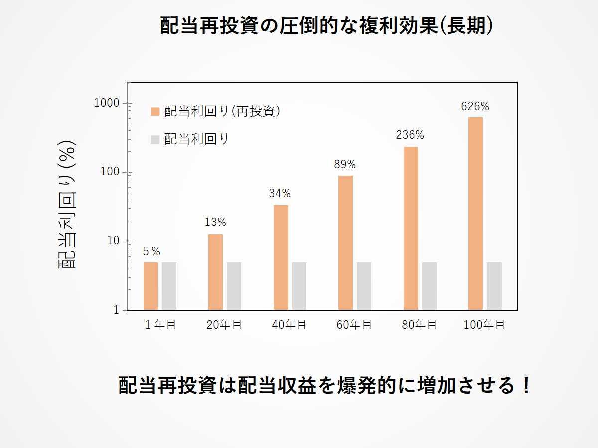 配当再投資の圧倒的な複利効果(長期)