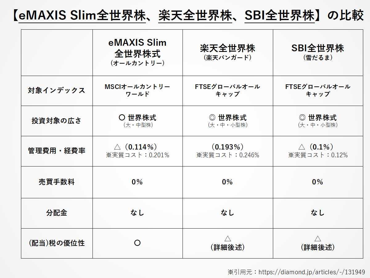 オルカン投信比較:eMAXIS Slim全世界株、楽天全世界株、SBI全世界株
