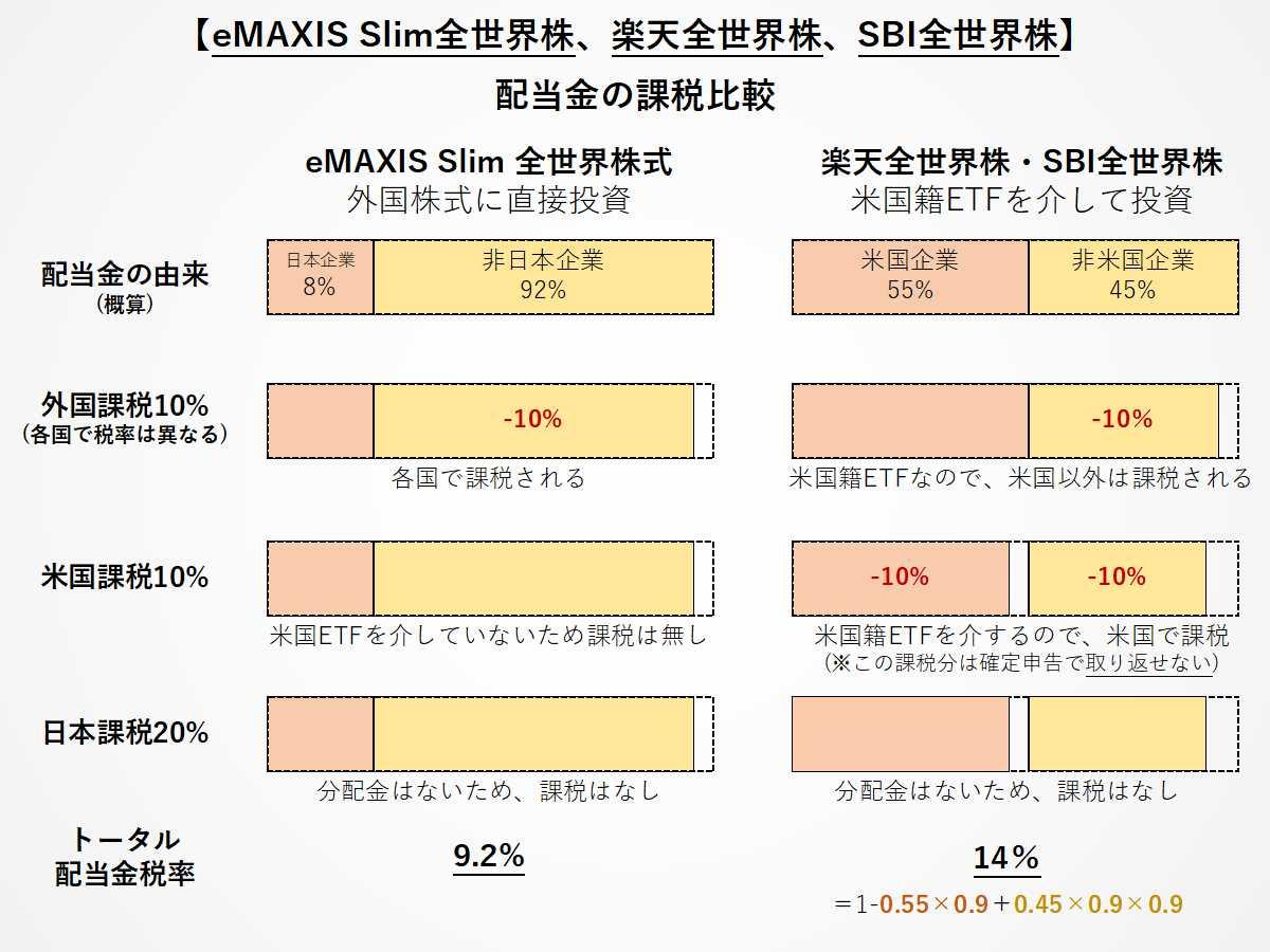 eMAXIS Slim全世界株、楽天全世界株、SBI全世界株(雪だるま)の配当金課税比較
