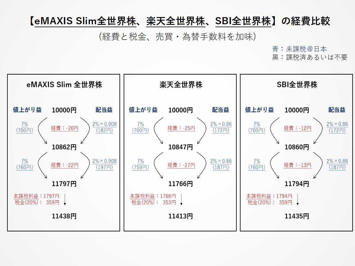 eMAXIS Slim全世界株、楽天全世界株、SBI全世界株の経費と税金