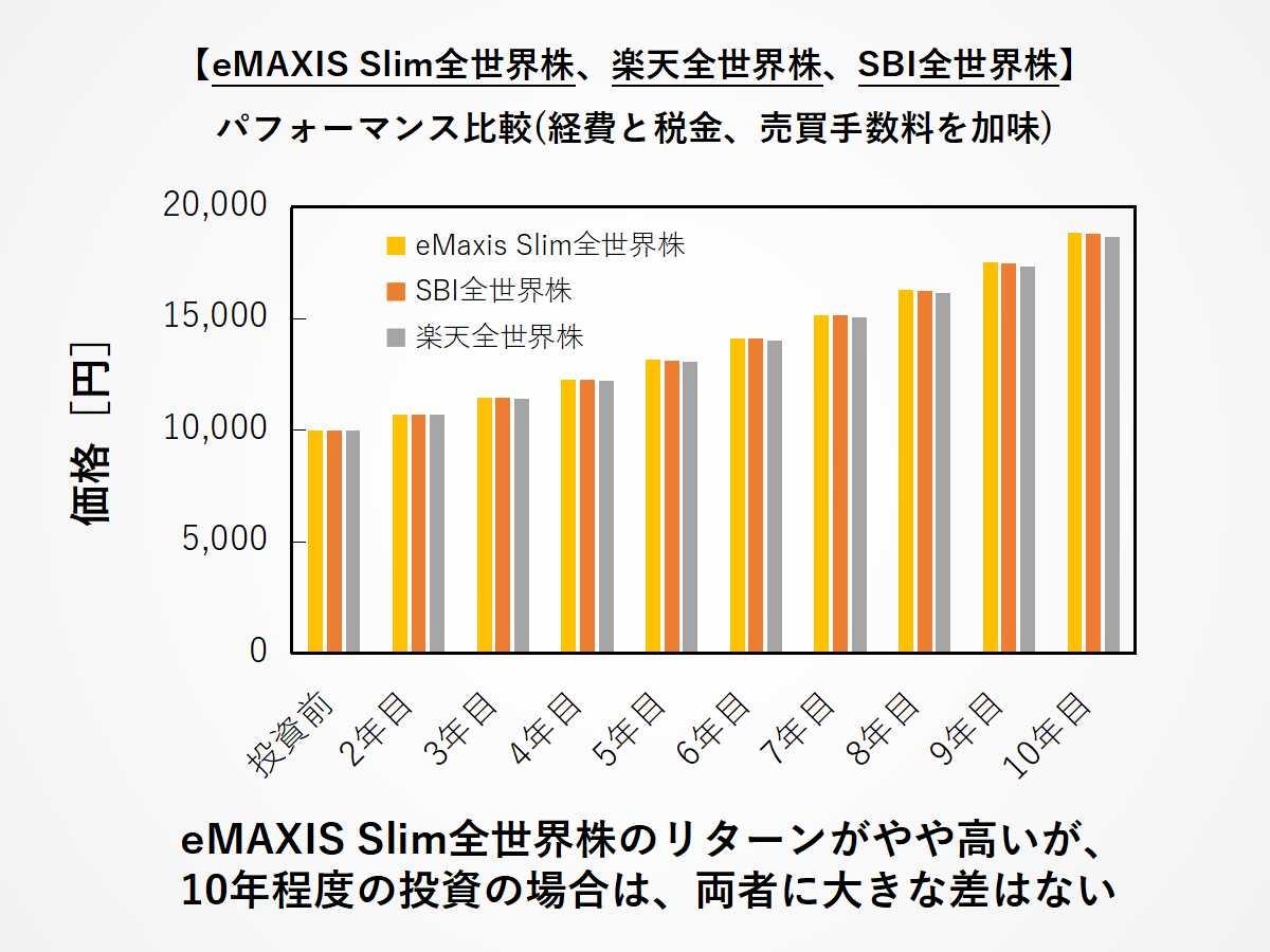 eMAXIS Slim全世界株、楽天全世界株、SBI全世界株のパフォーマンス比較