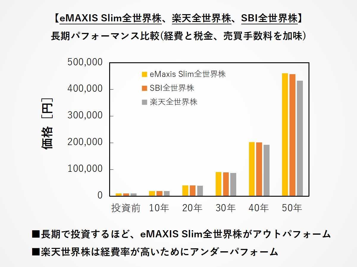 eMAXIS Slim全世界株、楽天全世界株、SBI全世界株の長期パフォーマンス比較