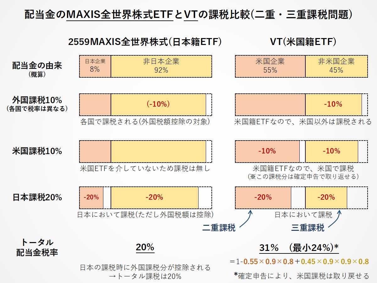配当金のMAXIS全世界株式ETF(2559)とVTの課税比較(二重・三重課税問題)