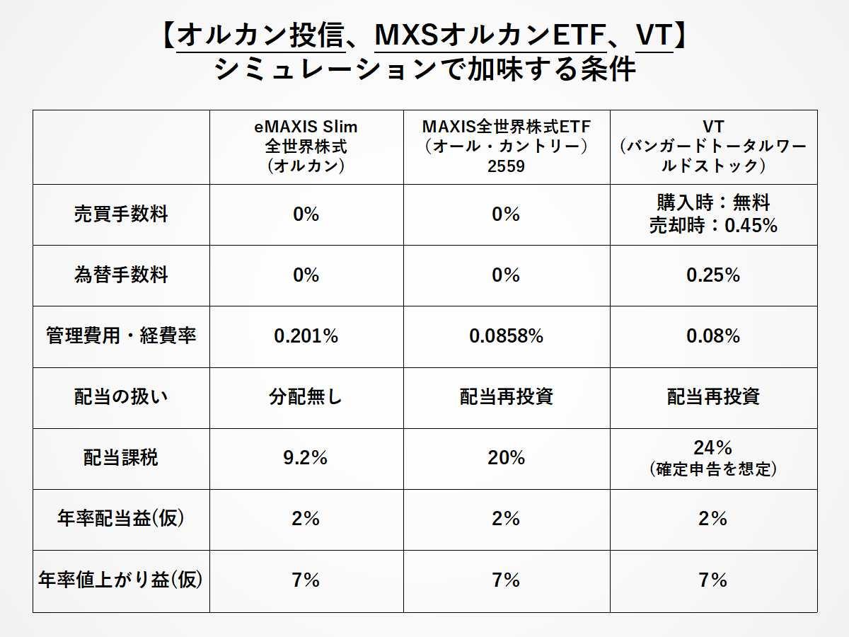 オルカン投信、MXSオルカンETF(2559)、VT比較シミュレーションの条件
