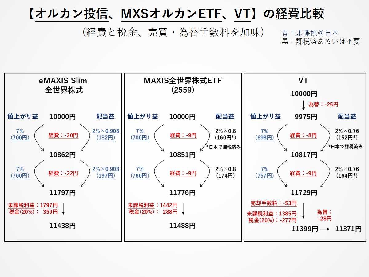 オルカン投信、MXSオルカンETF(2559)、VTの経費比較