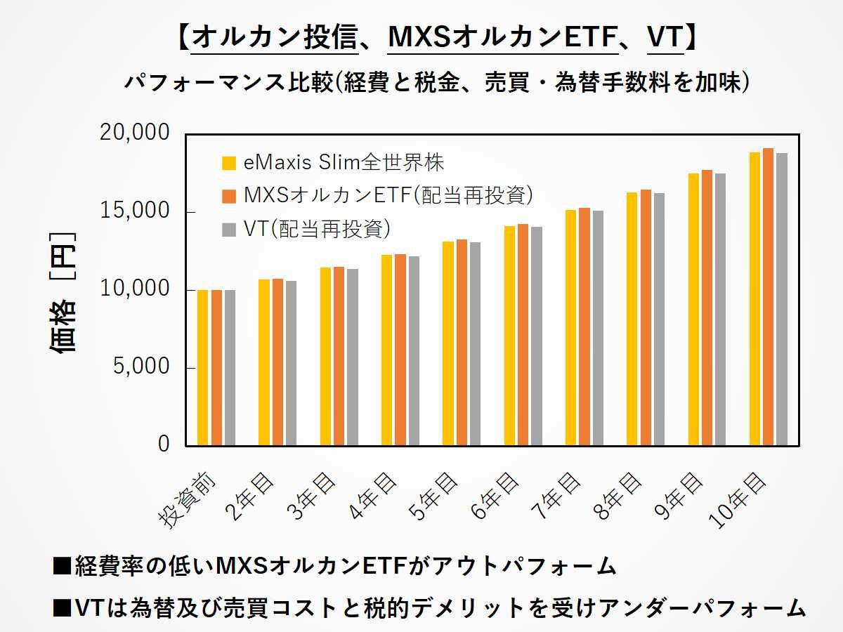 経費・税金・売買・為替手数料を加味した際のオルカン投信、MXSオルカンETF(2559)、VTのパフォーマンス比較