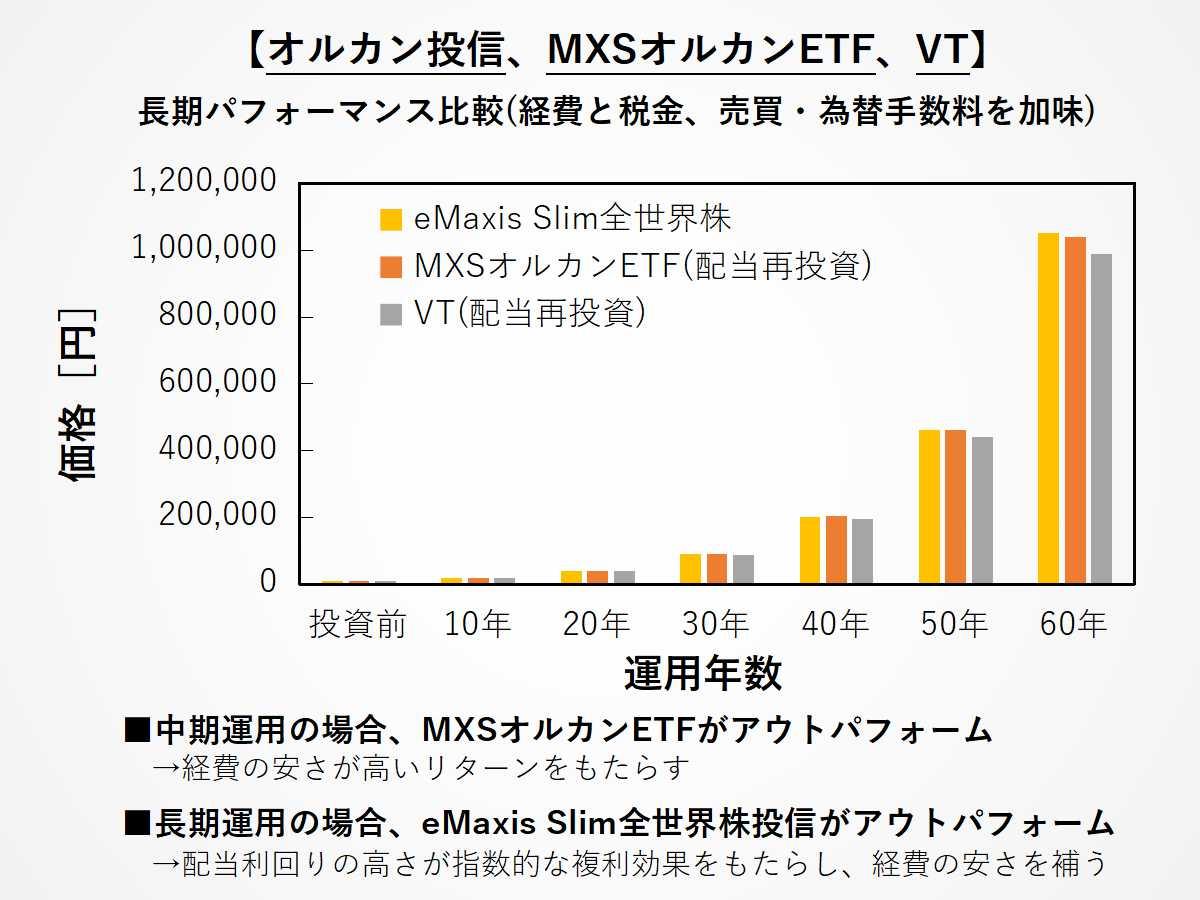オルカン投信、MXSオルカンETF(2559)、VTの長期パフォーマンス比較