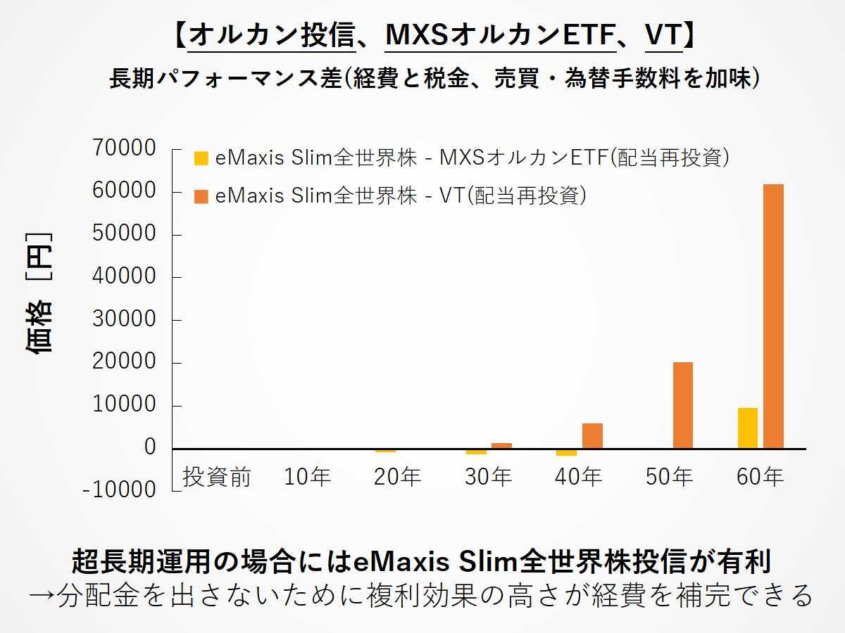 オルカン投信、MXSオルカンETF(2559)、VTの長期パフォーマンス差