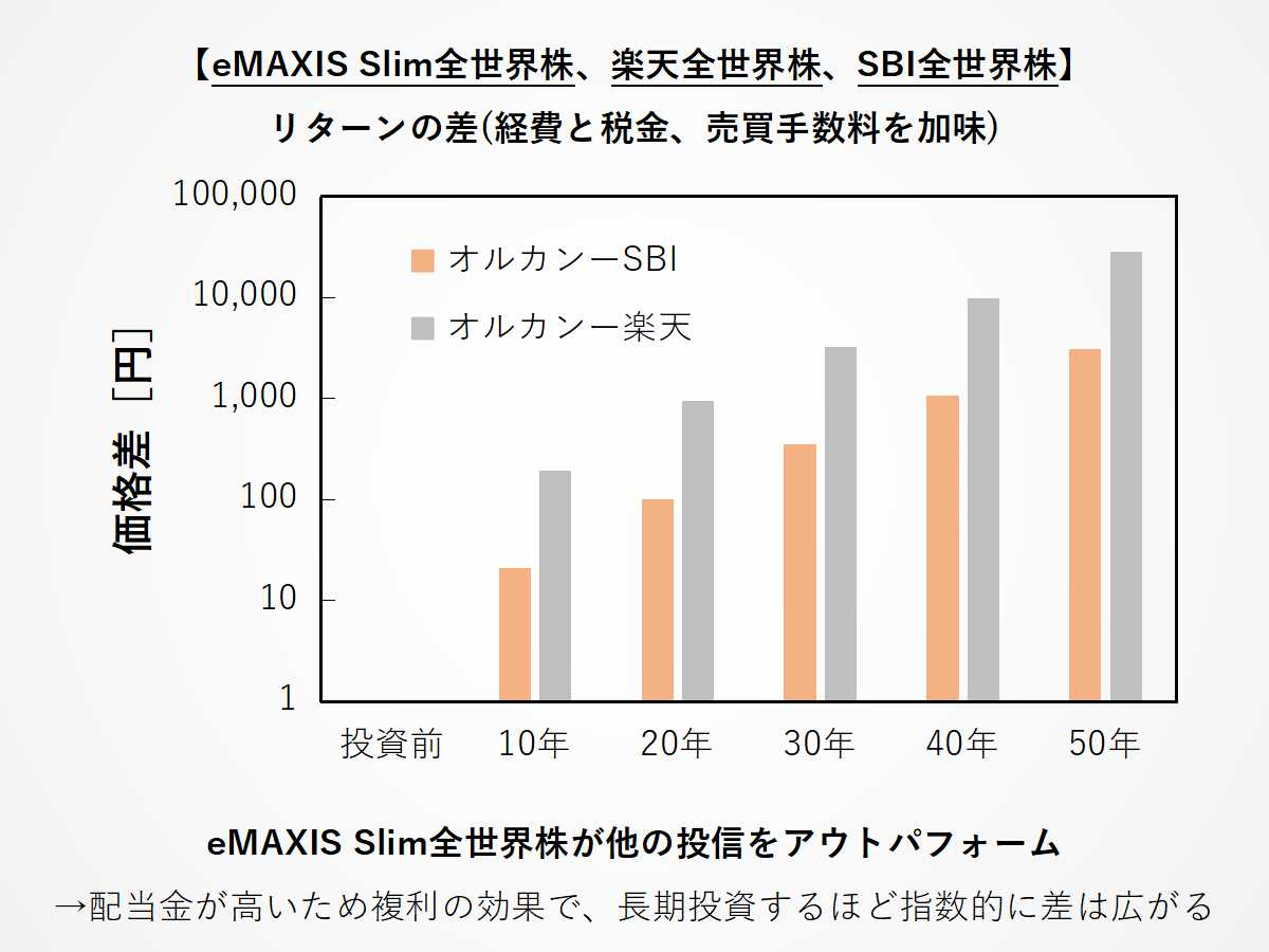 eMAXIS Slim全世界株、楽天全世界株、SBI全世界株のリターン差
