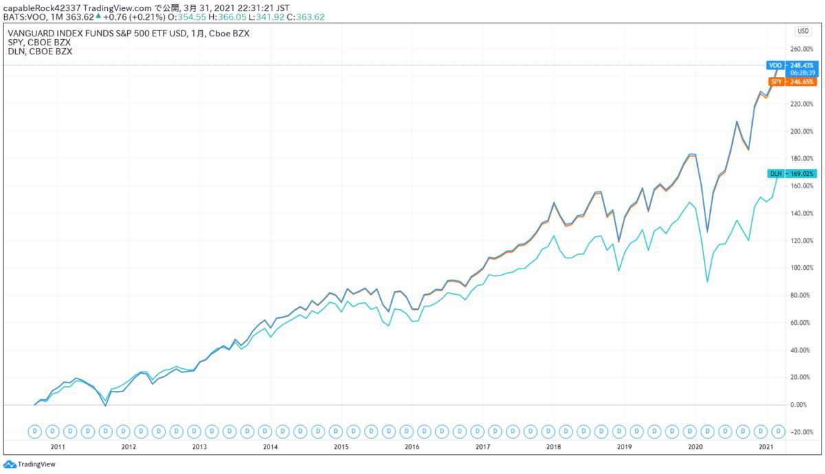 VOO、SPY、DLNの比較チャート