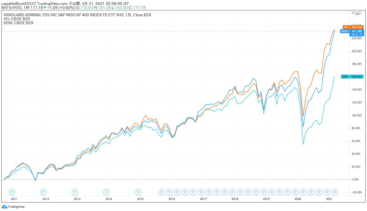 IVOO、VO、DONの比較チャート