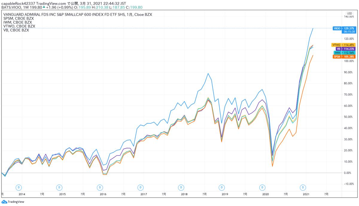 VIOO、SPSM、IWM、VTWO、VBの比較チャート
