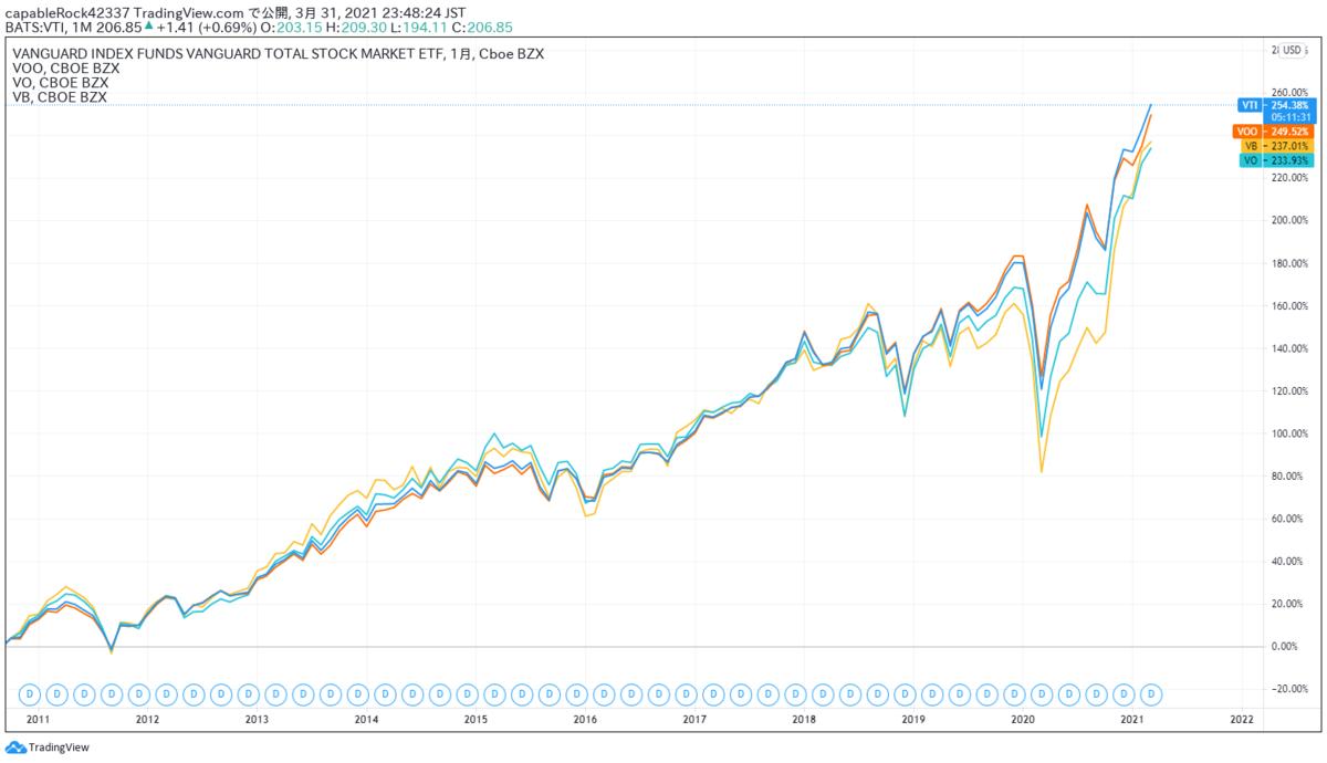 VTI、VOO、VO、VBの比較チャート