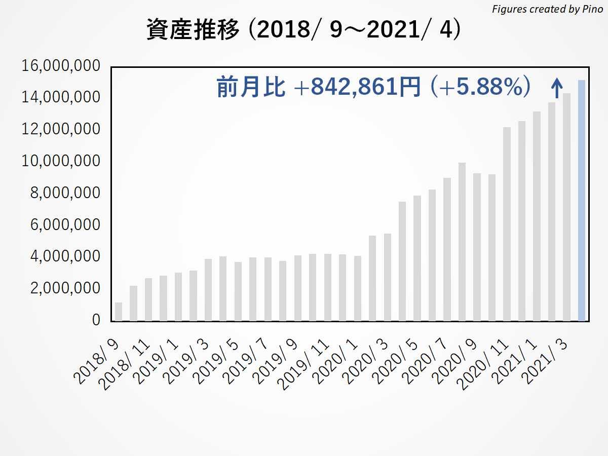 ぴのの長期資産推移(2021年4月更新)