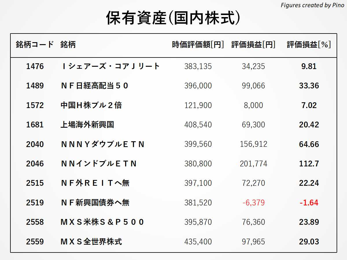 ぴのの保有銘柄(国内株式)2021年4月更新