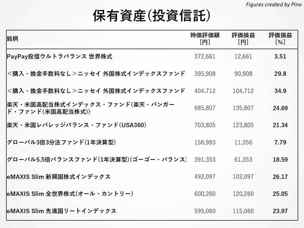 ぴのの保有銘柄(投資信託)2021年4月更新