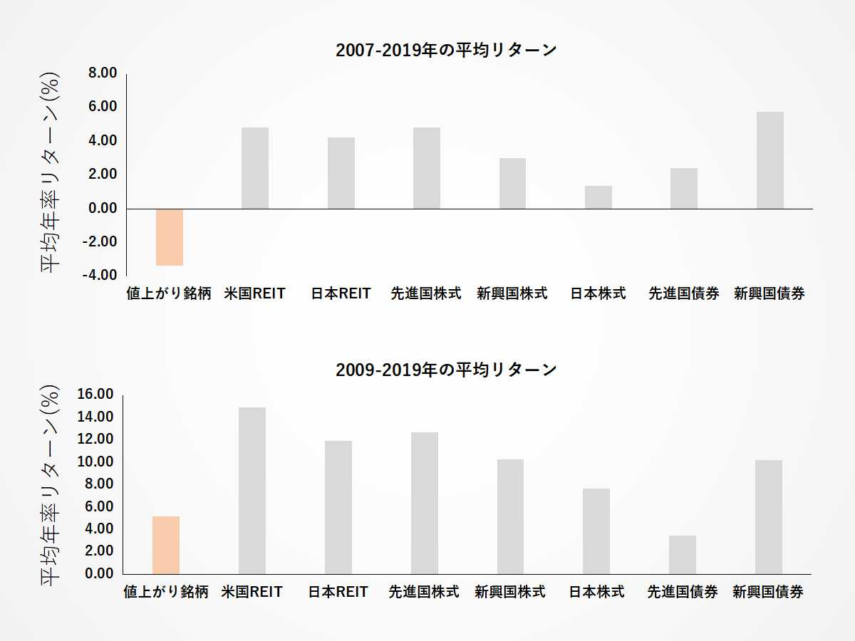 直近の値上がり銘柄に対して選択的に投資をした際の過去の平均リターン