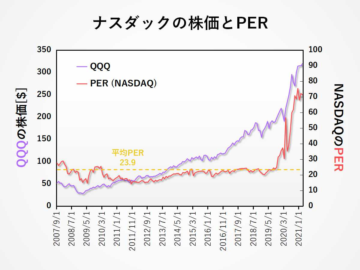 ナスダック株価指数とナスダックPERの長期推移