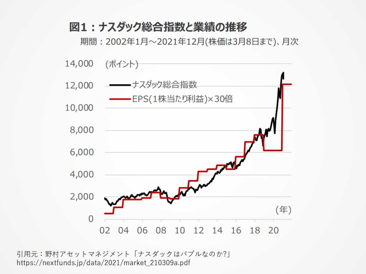 ナスダック総合指数とEPS(株価収益)の長期推移