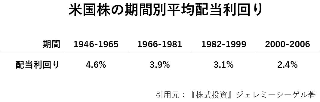 米国株の期間別平均配当利回りの歴史