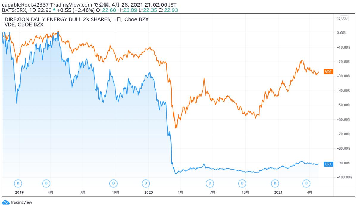 ERXの倍率変更が投資リターンに与えた影響