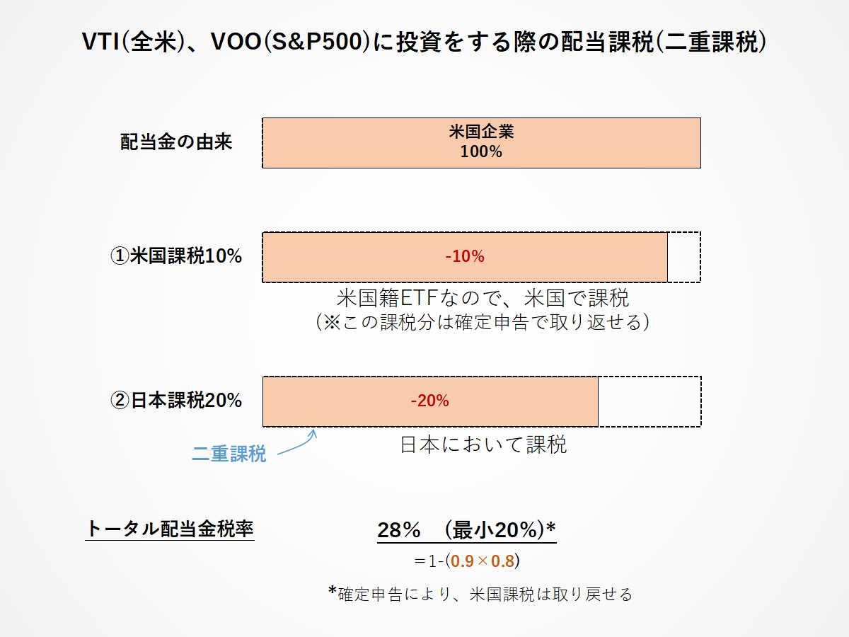 VOOとVTIの二重課税プロセスをわかりやすく解説