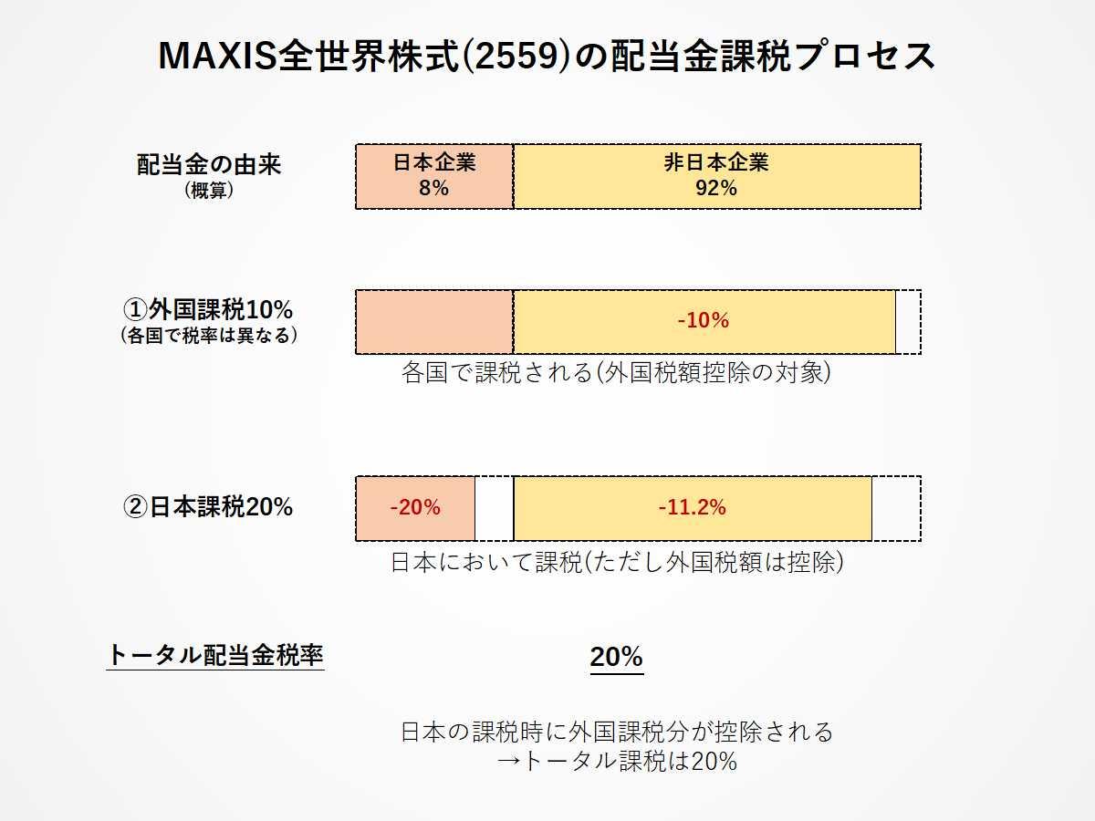 MAXIS全世界株式ETF(2559)の二重課税調整措置についてわかりやすく解説