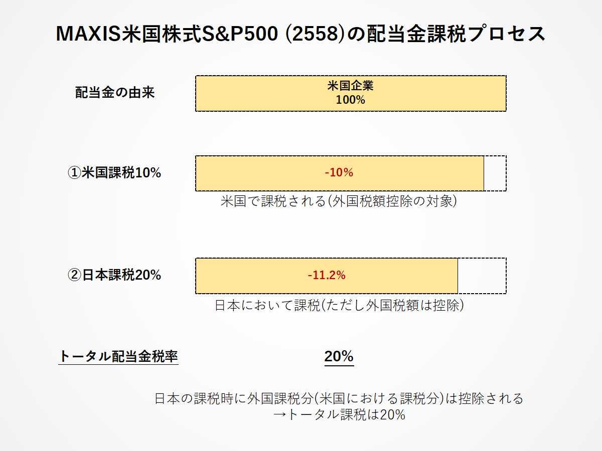 MAXIS米国株式ETF(2558)の二重課税調整措置についてわかりやすく解説