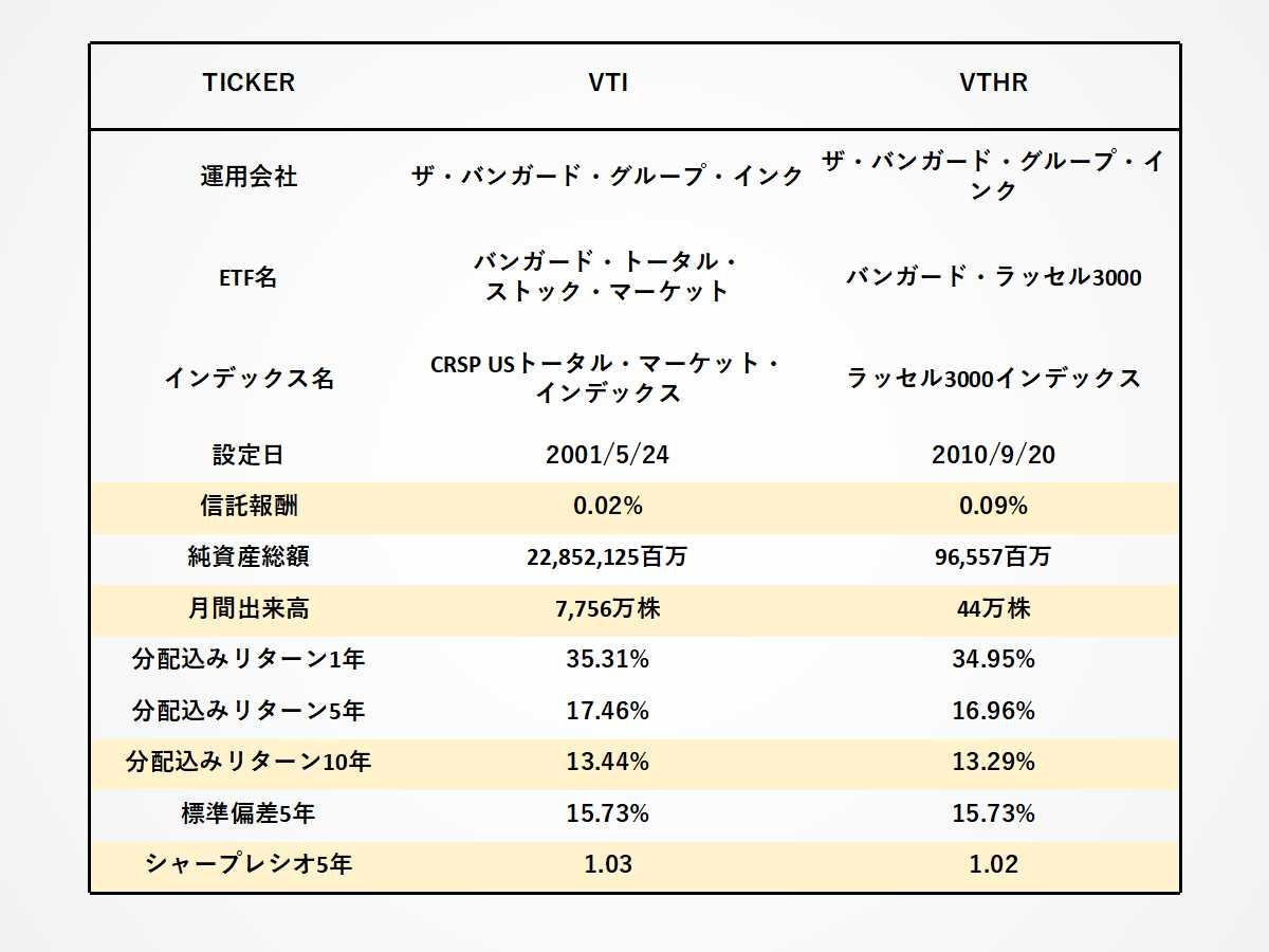 VTIとVTHRの経費率、出来高、リターン、シャープレシオの比較