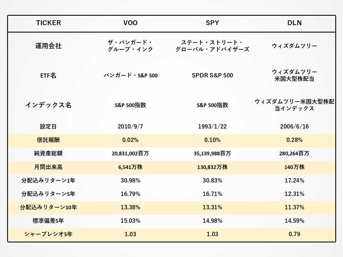 VOO、SPY、DLNの経費率、出来高、リターン、シャープレシオの比較
