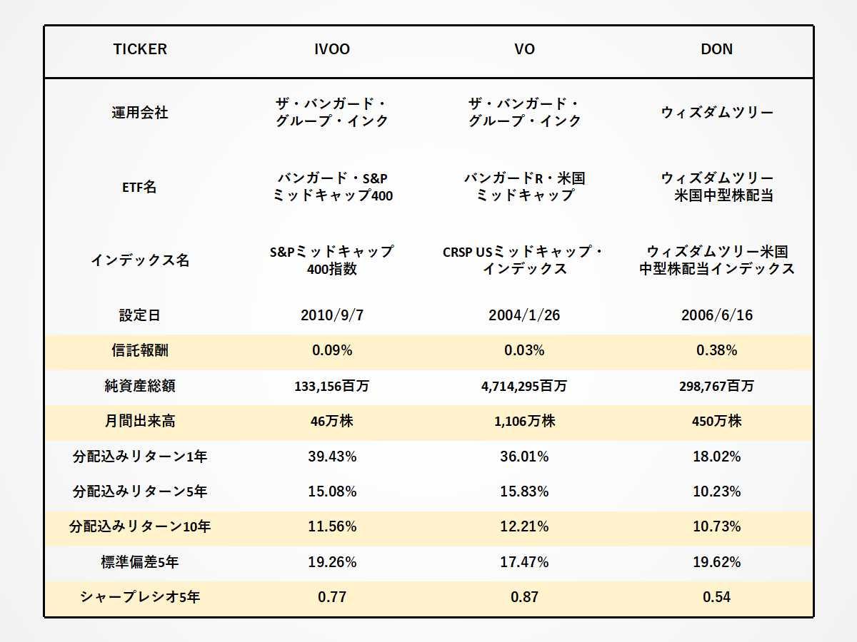 IVOO、VO、DONの経費率、出来高、リターン、シャープレシオの比較