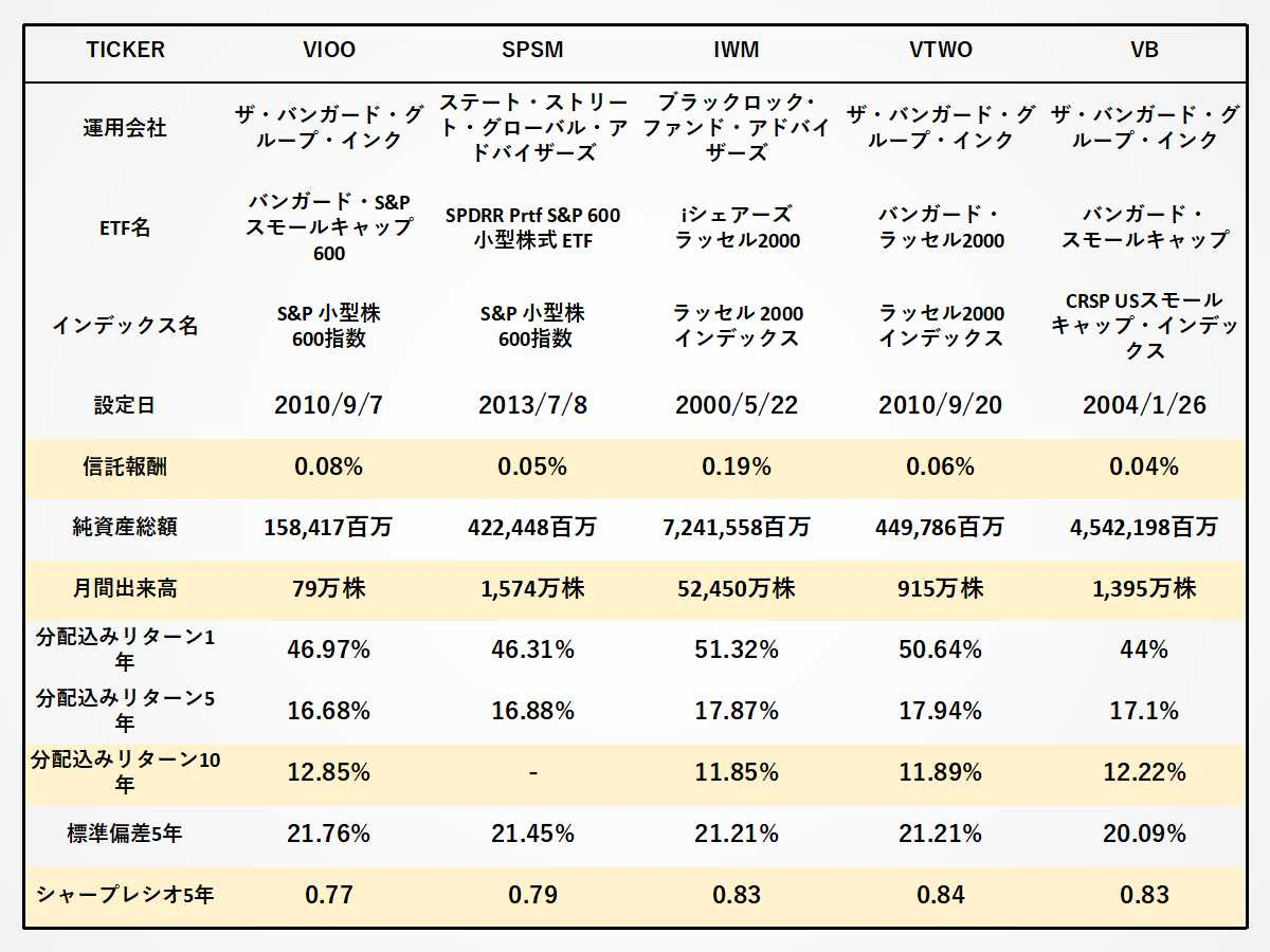 VIOO、SPSM、IWM、VTWO、VBの経費率、出来高、リターン、シャープレシオの比較