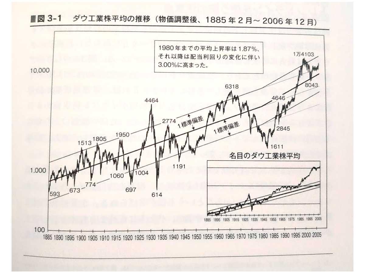 ダウ平均の長期株価推移