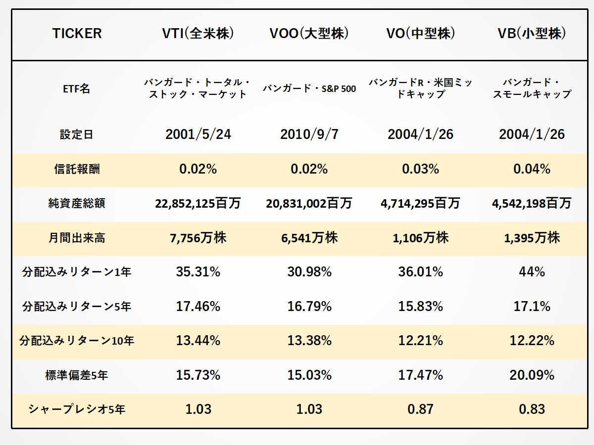 VTI、VOO、VO、VBの経費率、出来高、リターン、シャープレシオの比較