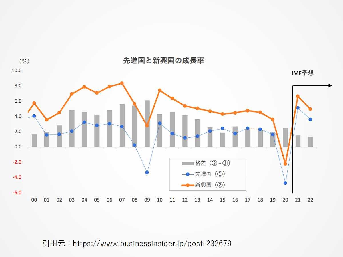 先進国と比較して、新興国はGDP増加率が高い
