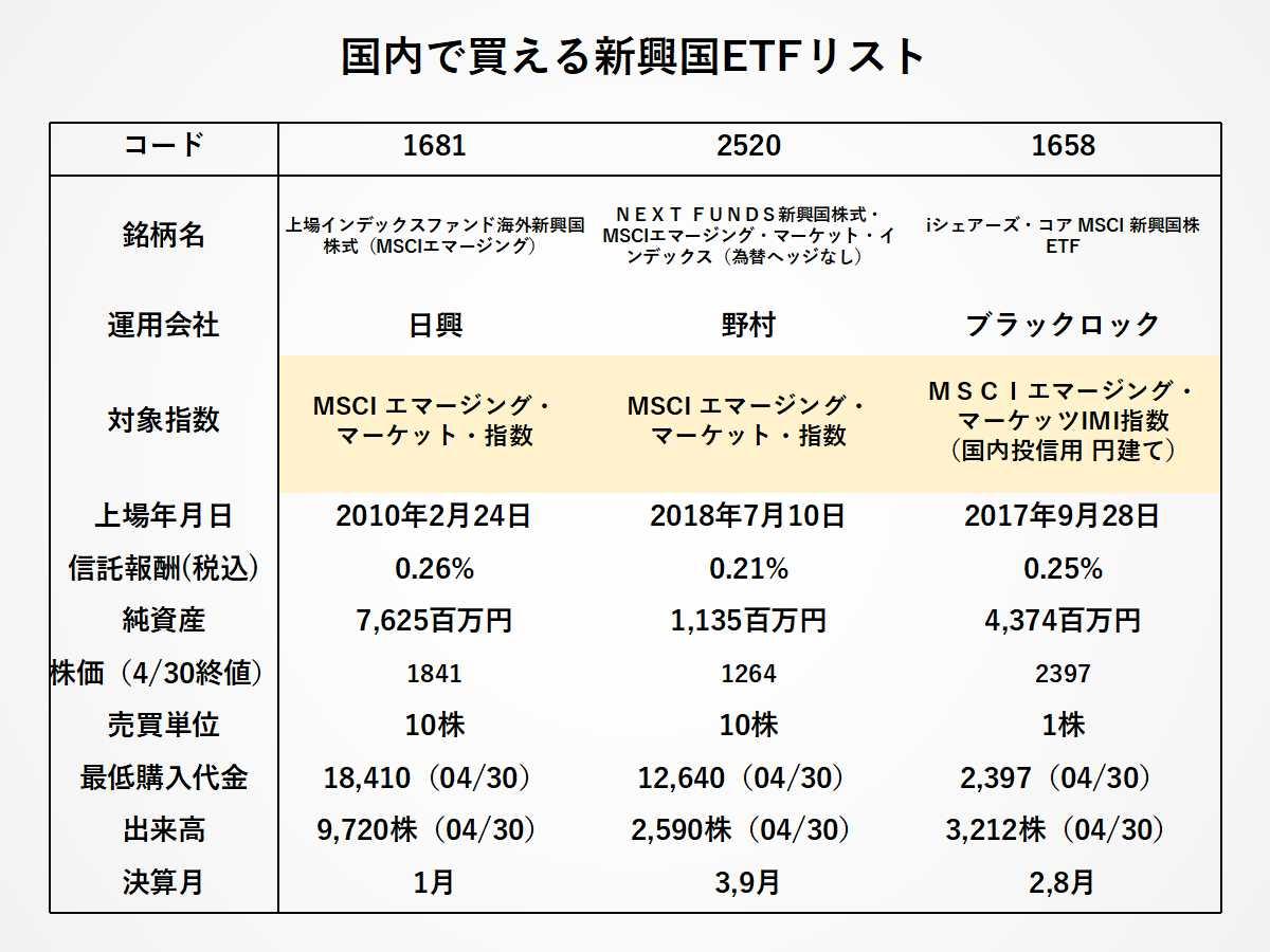日本で買える新興国ETFの比較
