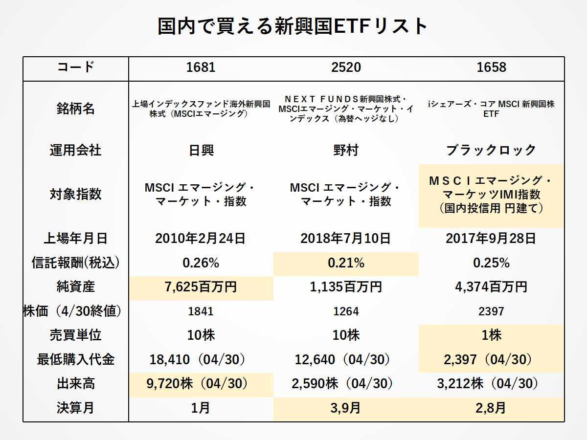 日本で買える新興国ETFの比較:1681・2520・1658の比較