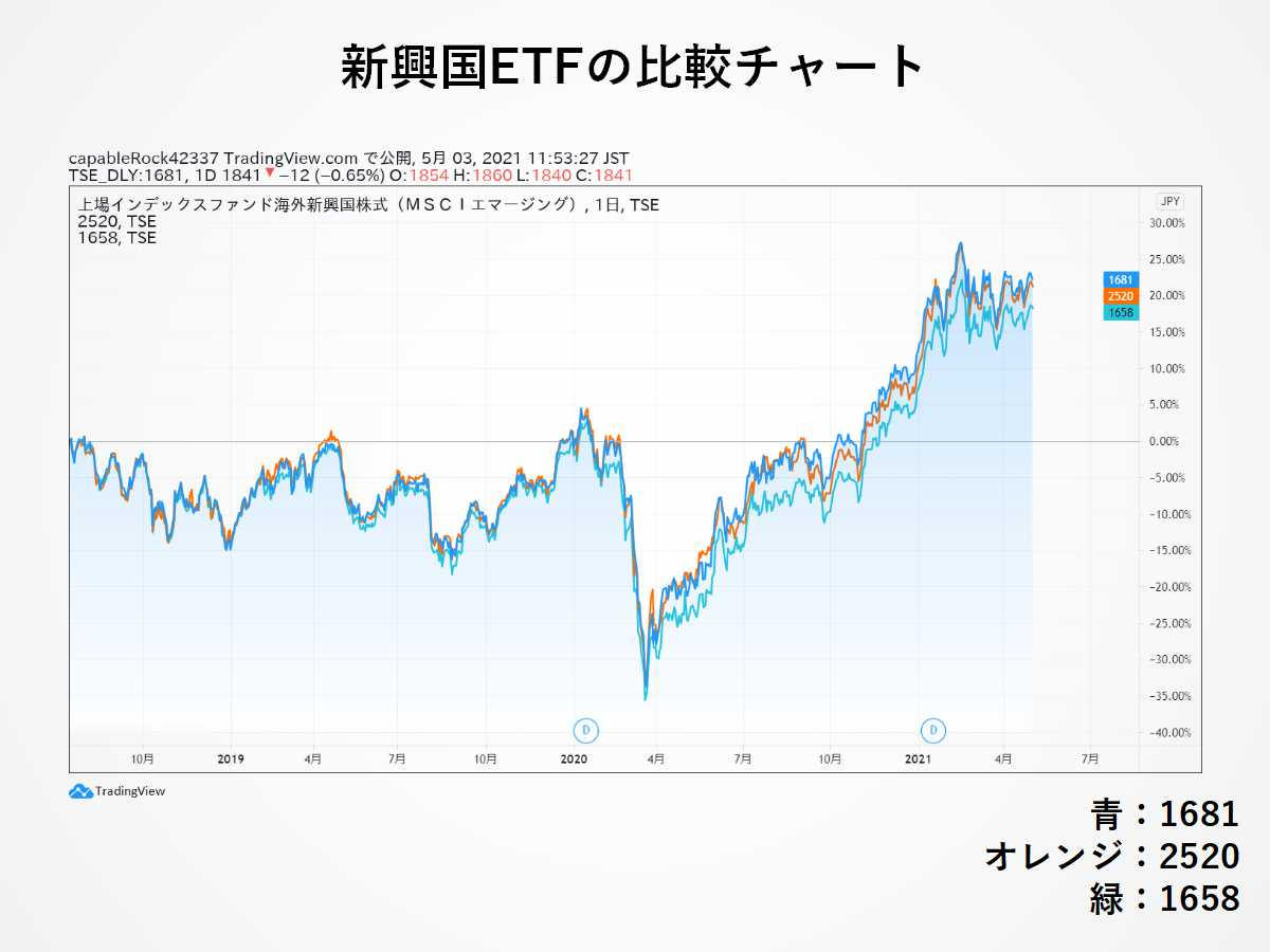 1681・2520・1658の比較チャート