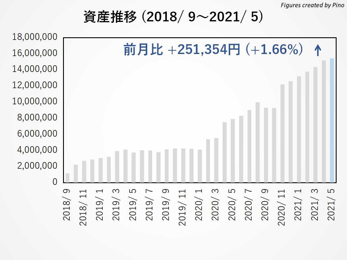ぴのの長期資産推移(2021年5月更新)