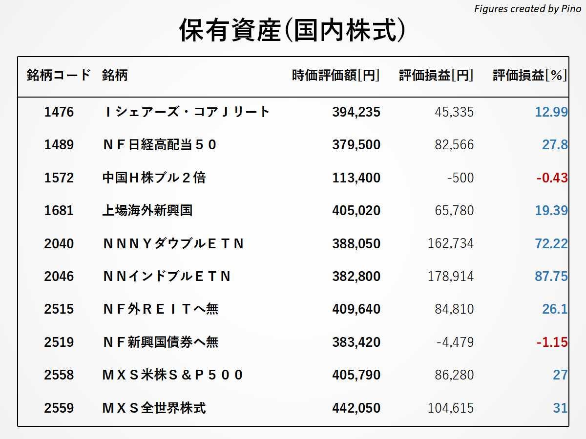 ぴのの保有銘柄(国内株式)2021年5月更新