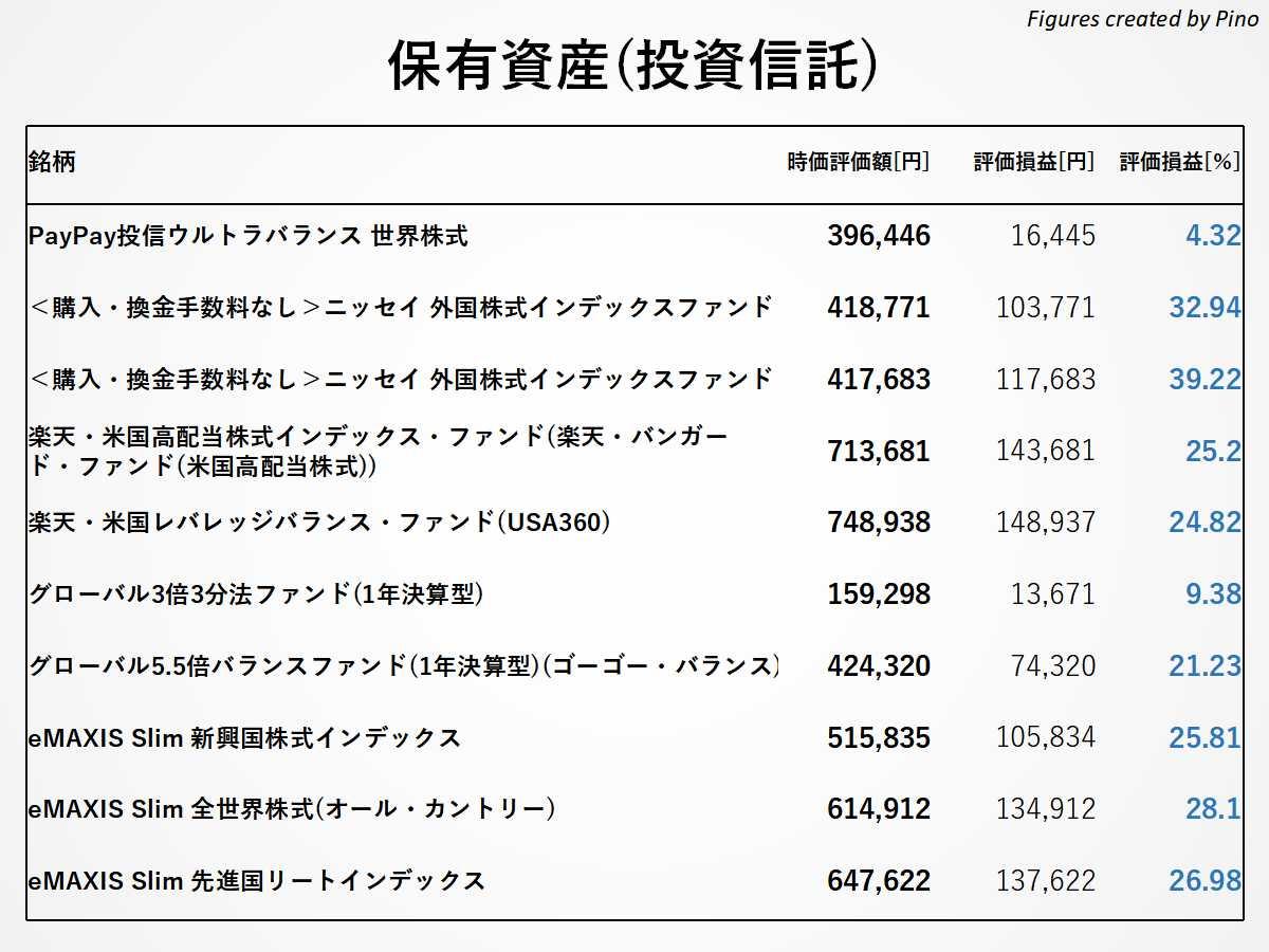 2021年5月編、ぴのの保有資産(投資信託)