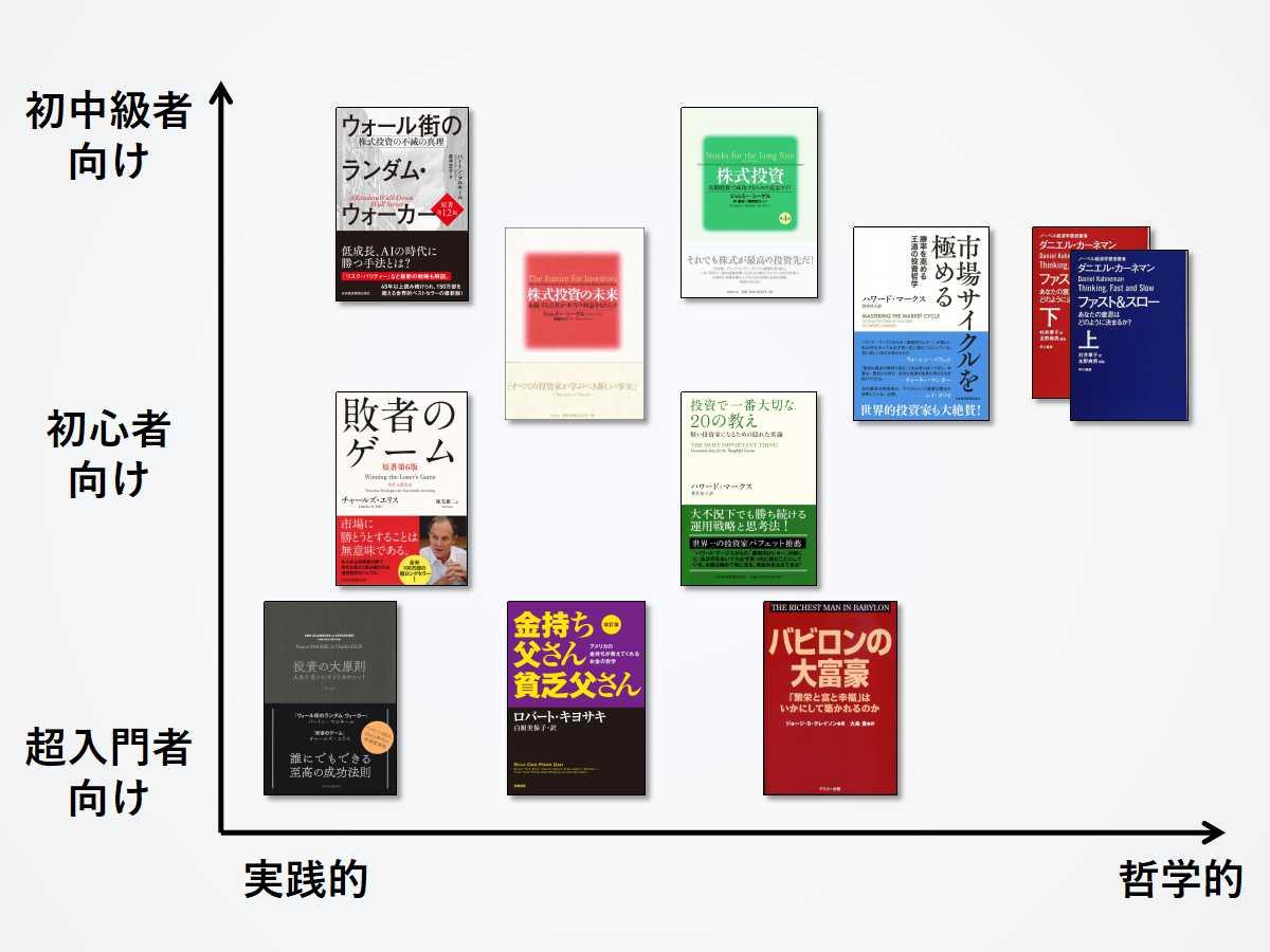 【難易度順】インデックス投資の勉強におすすめな初心者向け入門本10選