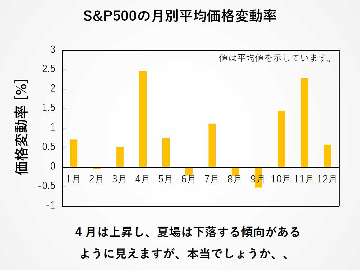S&P500の価格変動率の月別平均